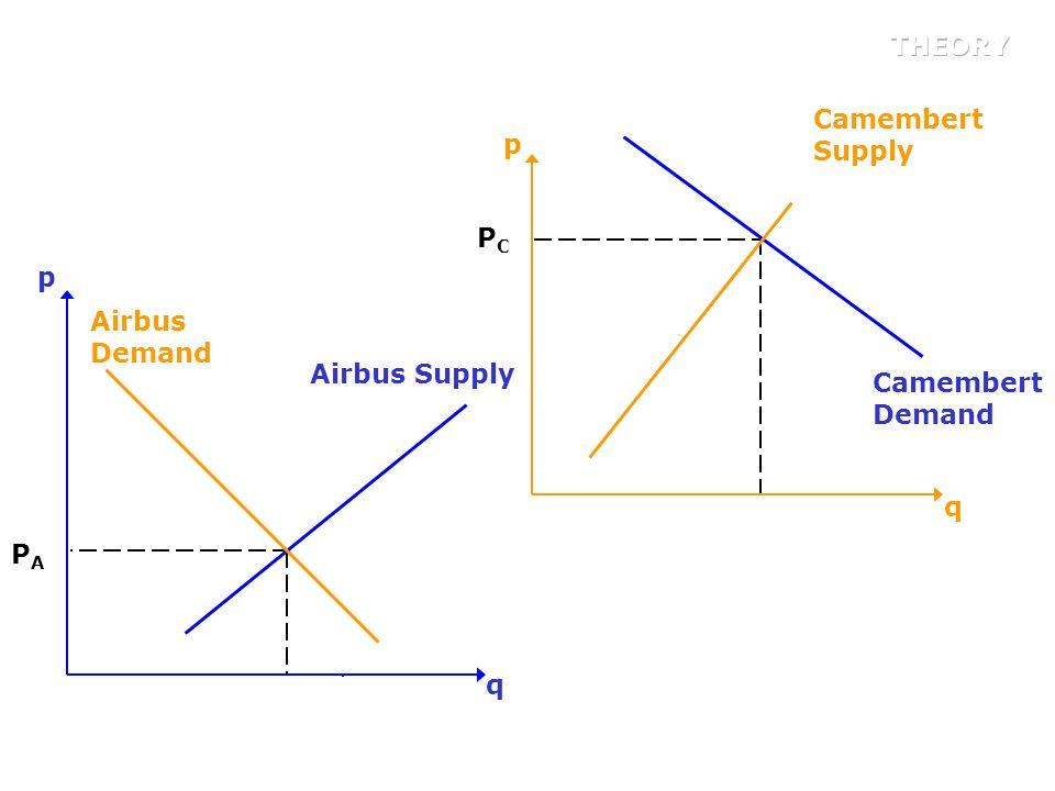 THEORY Camembert Supply q p PC q p Airbus Demand PC Airbus Supply Camembert Demand PA PA