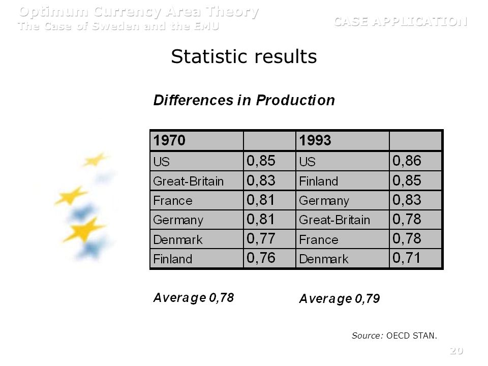 CASE APPLICATION Statistic results Source: OECD STAN.