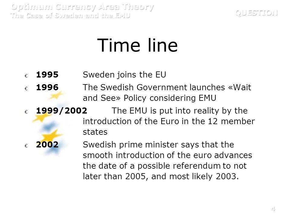 Time line 1995 Sweden joins the EU