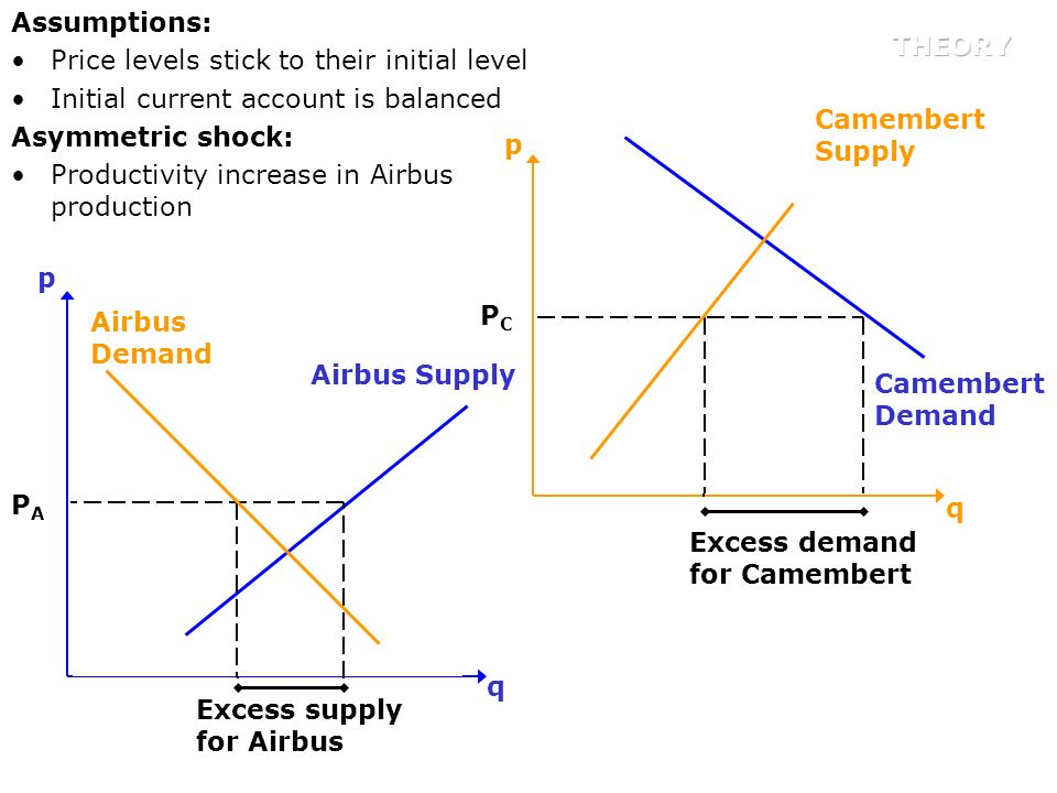 Assumptions: Price levels stick to their initial level. Initial current account is balanced. Asymmetric shock: