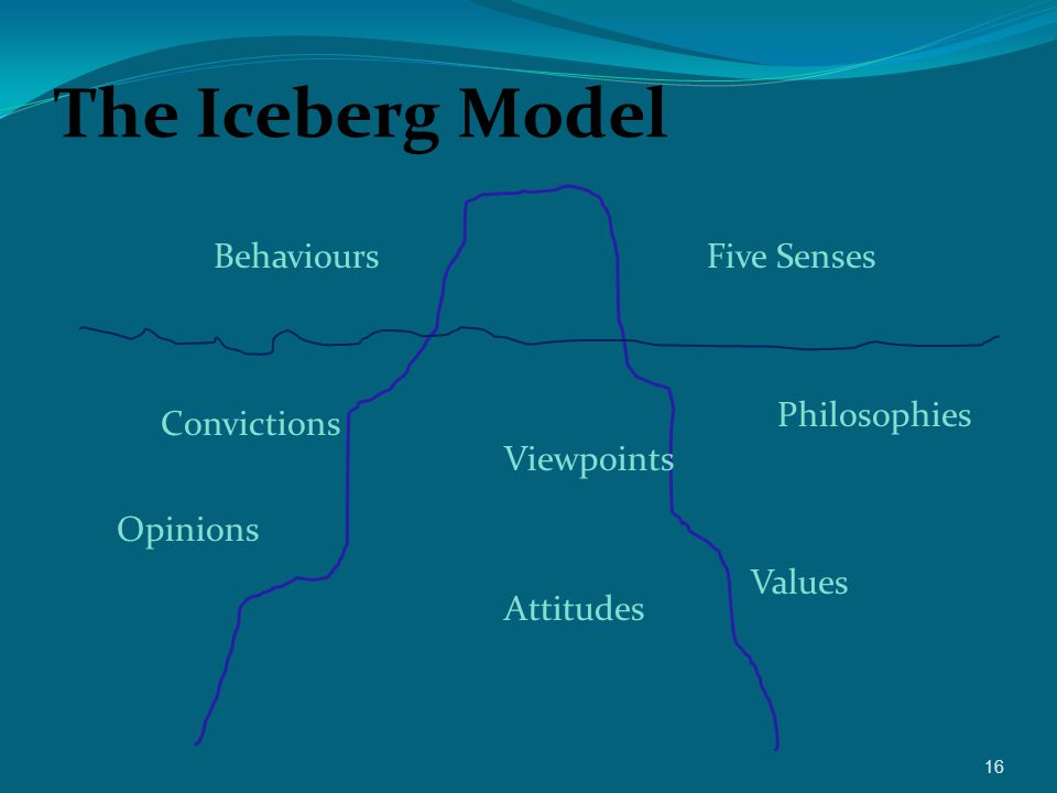 The Iceberg Model Behaviours Five Senses Philosophies Convictions