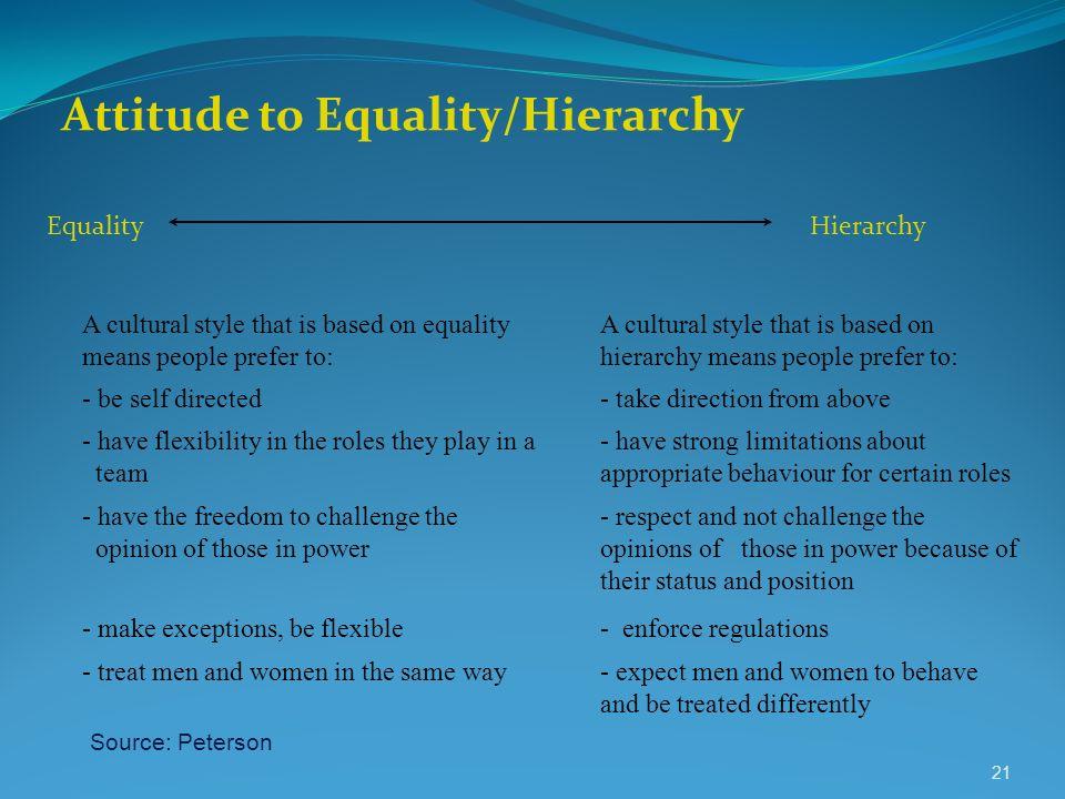 Attitude to Equality/Hierarchy