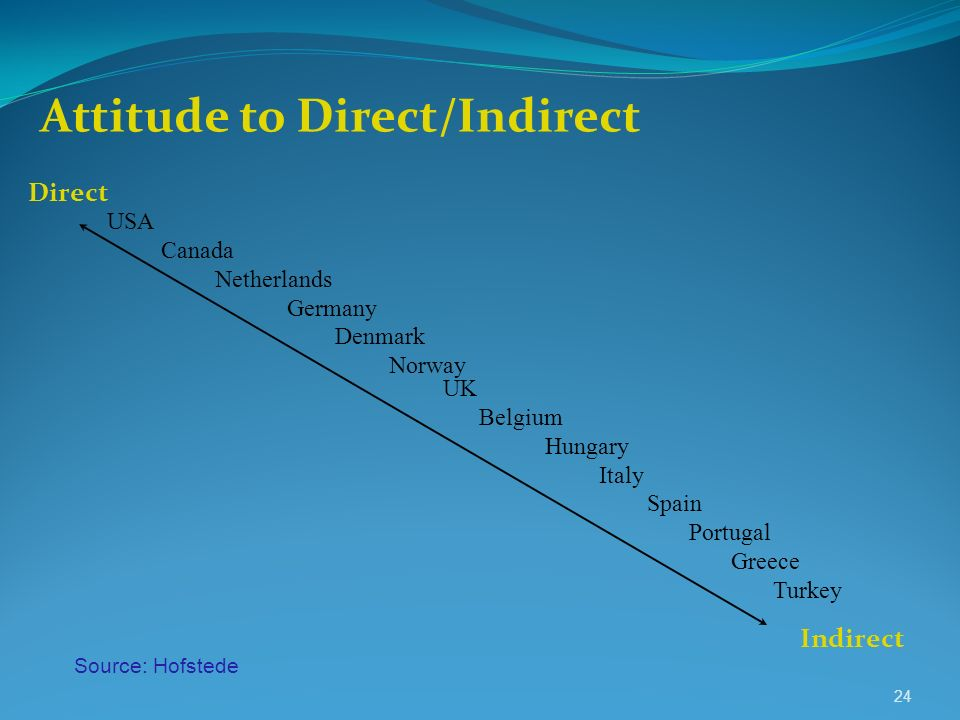 Attitude to Direct/Indirect