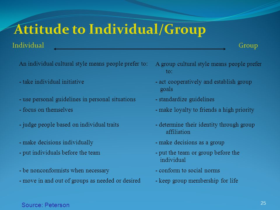 Attitude to Individual/Group