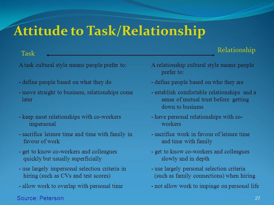 Attitude to Task/Relationship