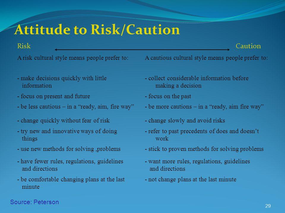 Attitude to Risk/Caution