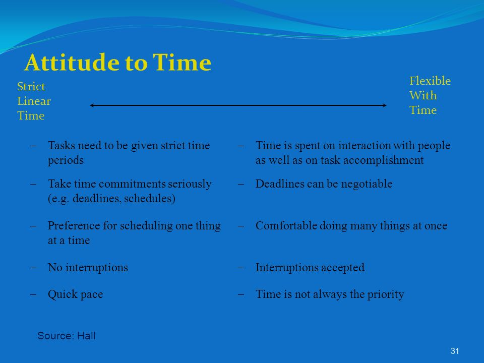 Attitude to Time Flexible With Time Strict Linear Time