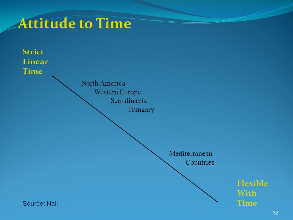 Attitude to Time Strict Linear Time Flexible With Time North America