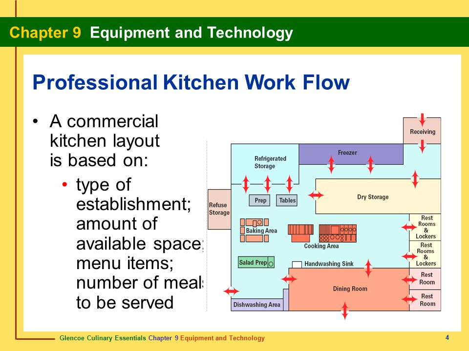 Professional Kitchen Layout Axiomseducationcom