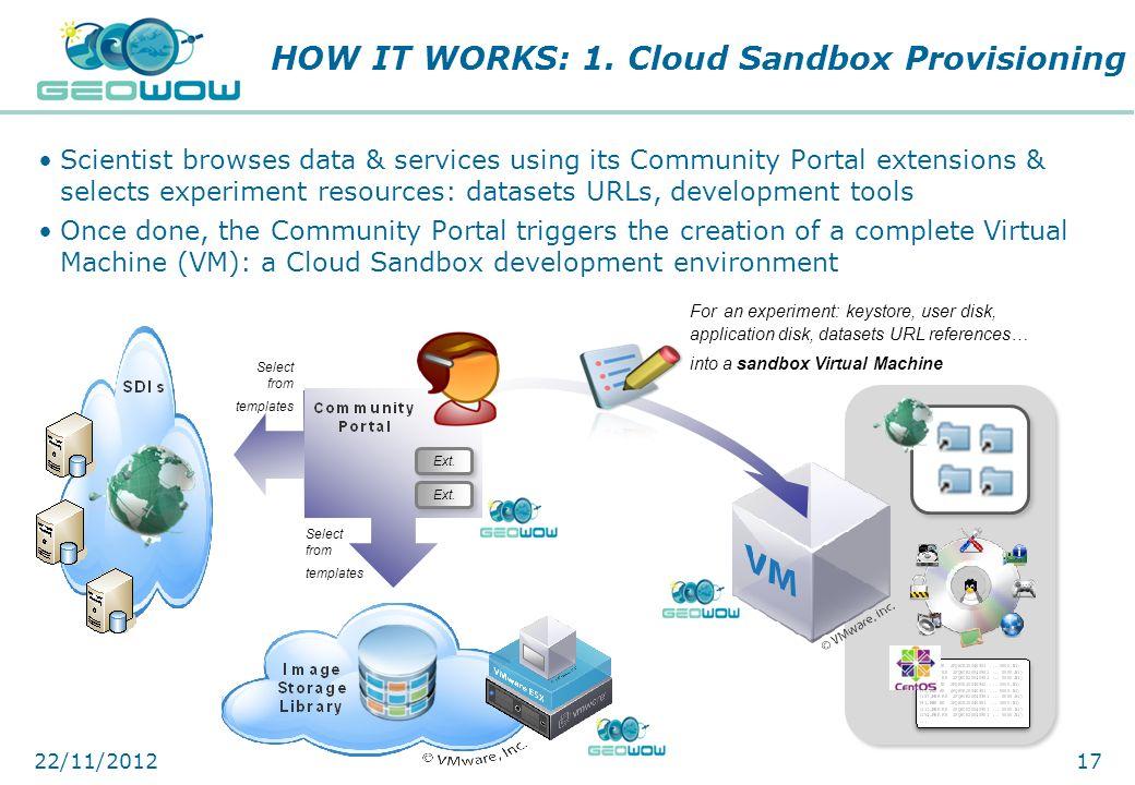 HOW IT WORKS: 1. Cloud Sandbox Provisioning