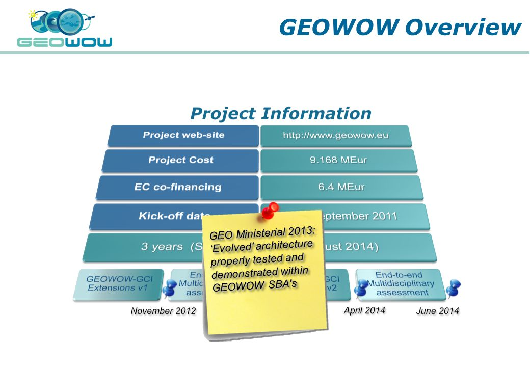 GEOWOW Overview GEO Ministerial 2013: