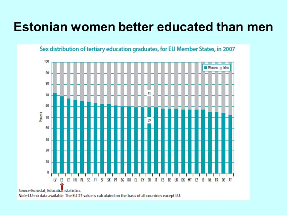 Estonian women better educated than men