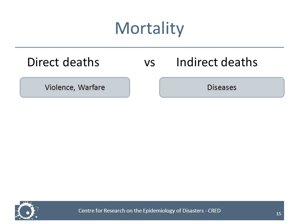 Mortality Direct deaths vs Indirect deaths Violence, Warfare Diseases