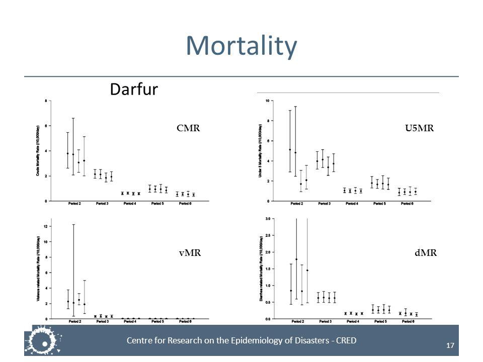 Mortality Darfur CMR U5MR vMR dMR