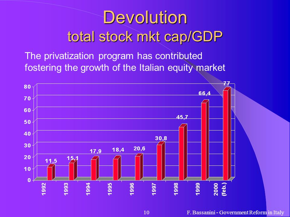 Devolution total stock mkt cap/GDP