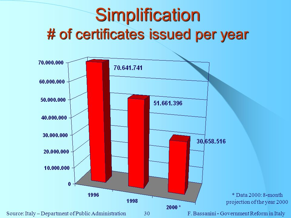 Simplification # of certificates issued per year