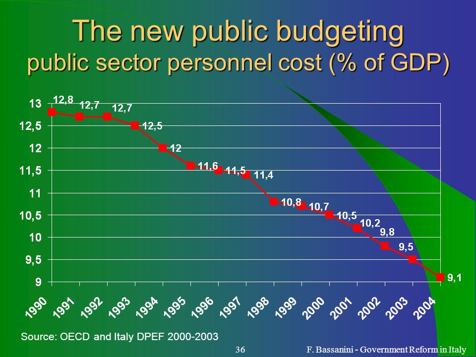 The new public budgeting public sector personnel cost (% of GDP)