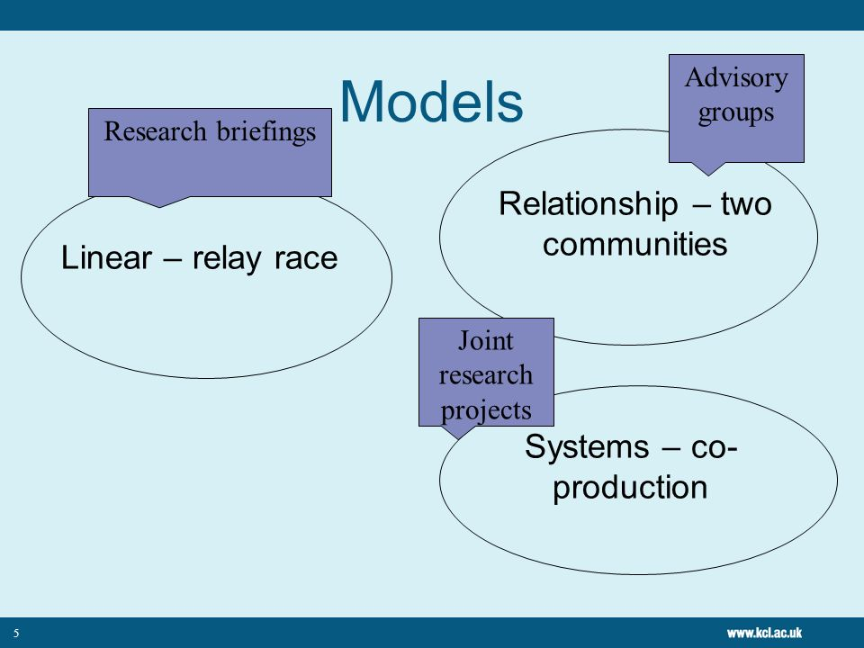 Models Relationship – two communities Linear – relay race