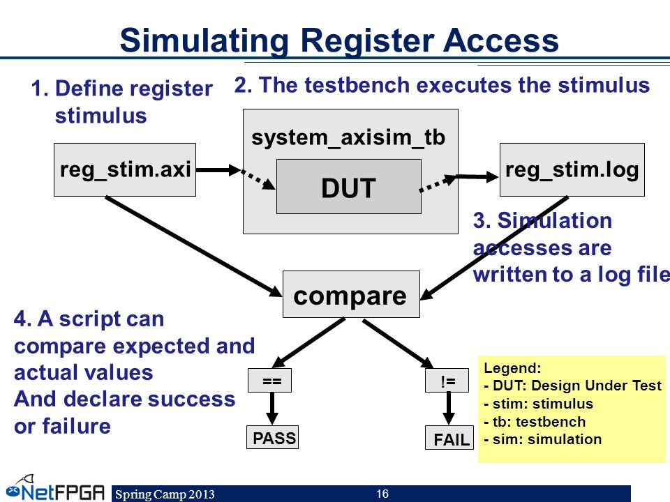 Simulating Register Access