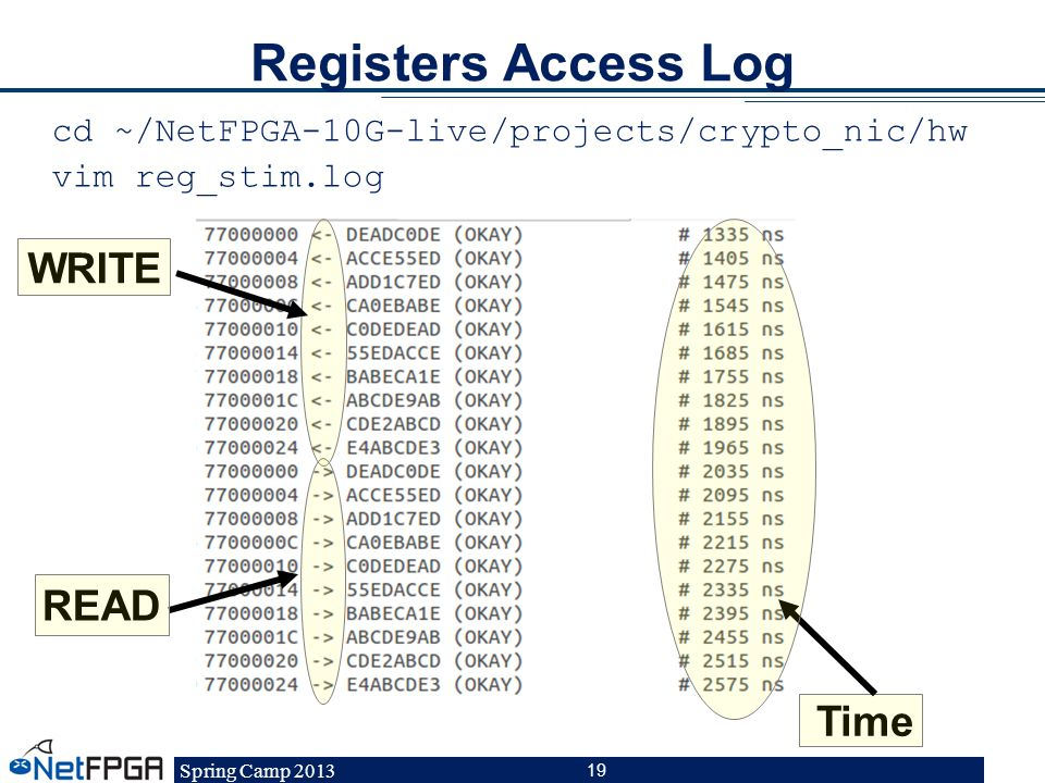 Registers Access Log WRITE READ Time