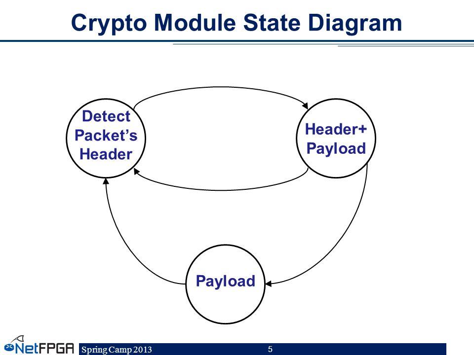 Crypto Module State Diagram