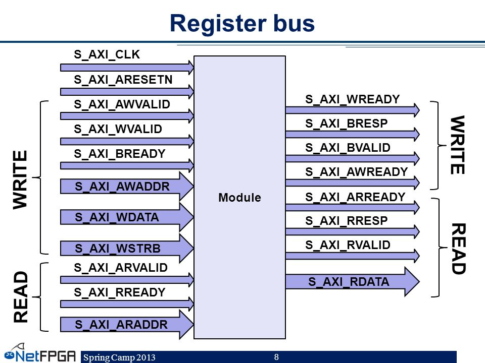 Register bus WRITE WRITE READ READ S_AXI_CLK S_AXI_ARESETN