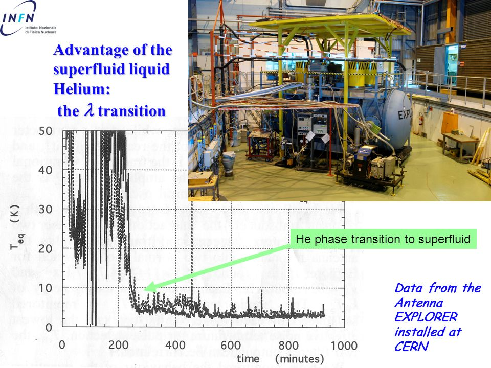 Advantage of the superfluid liquid Helium: the  transition