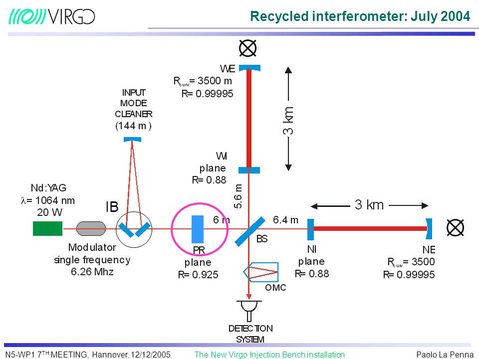 Recycled interferometer: July 2004
