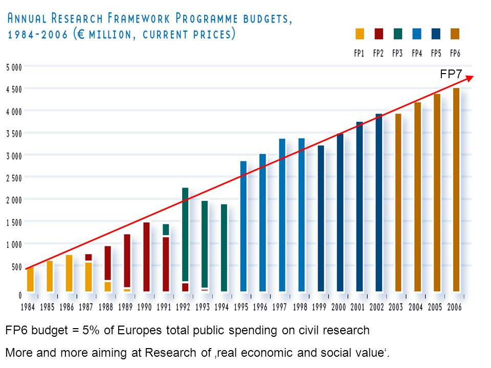 FP7FP6 budget = 5% of Europes total public spending on civil research.