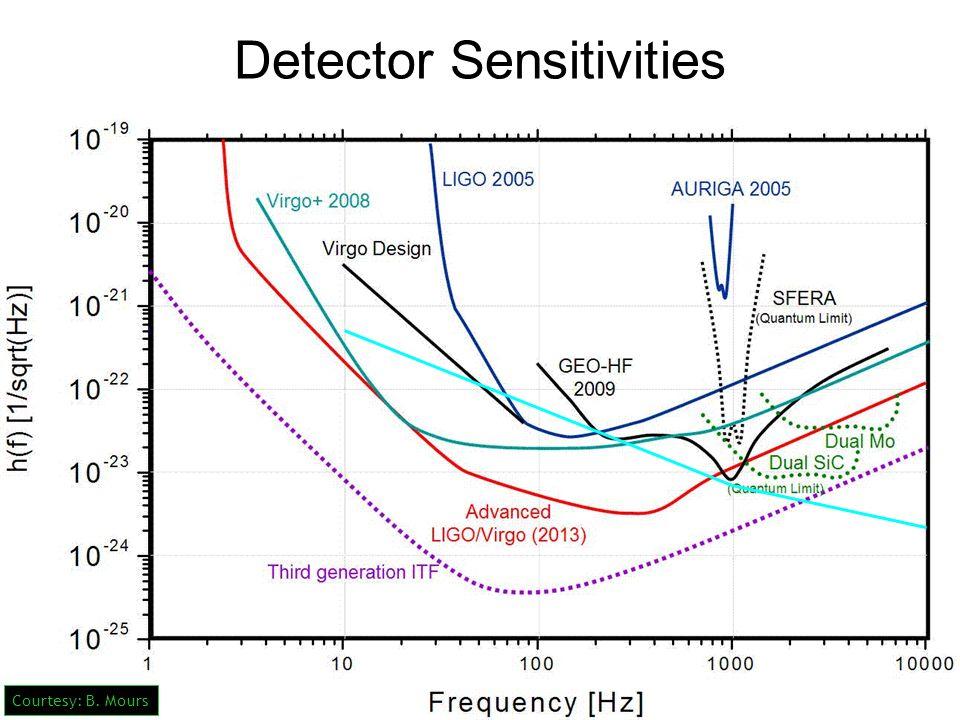 Detector Sensitivities
