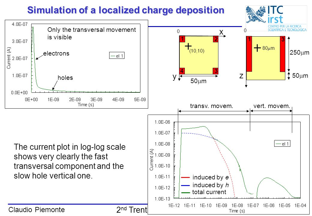 Simulation of a localized charge deposition