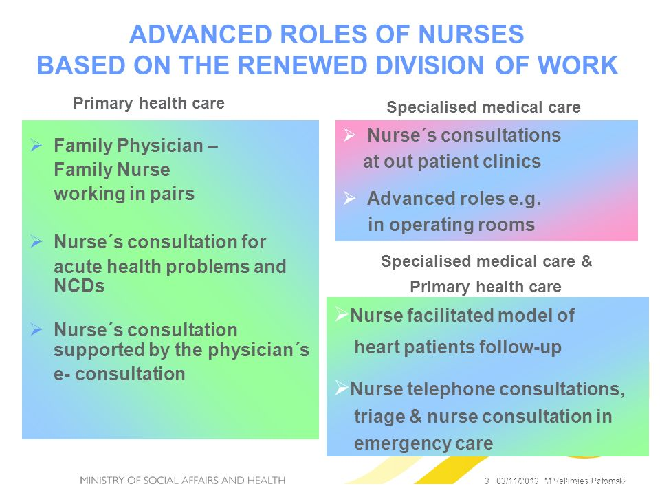 ADVANCED ROLES OF NURSES BASED ON THE RENEWED DIVISION OF WORK