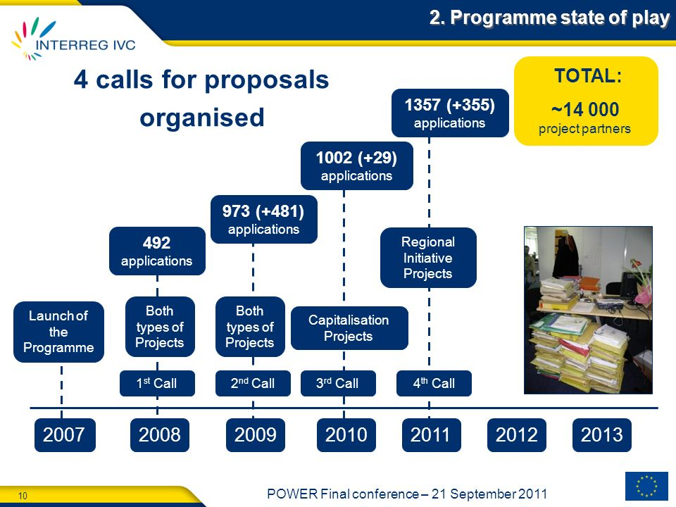 4 calls for proposals organised