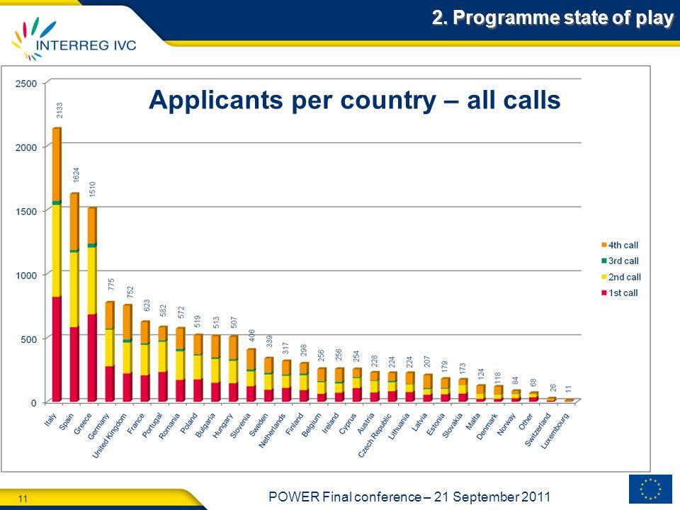 Applicants per country – all calls
