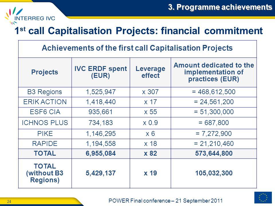 1st call Capitalisation Projects: financial commitment