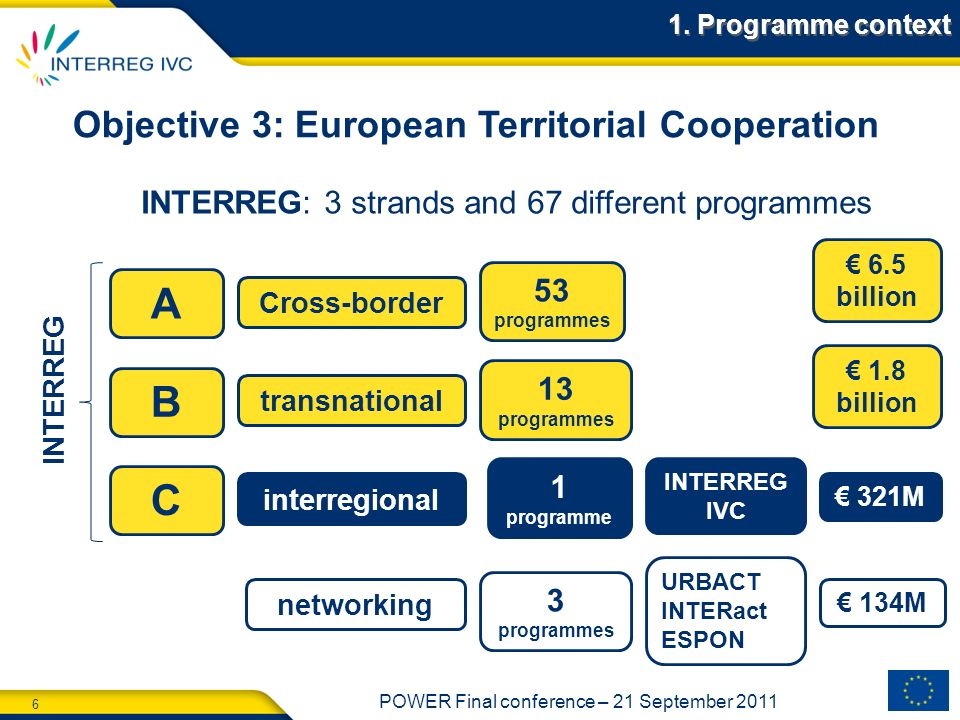 Objective 3: European Territorial Cooperation