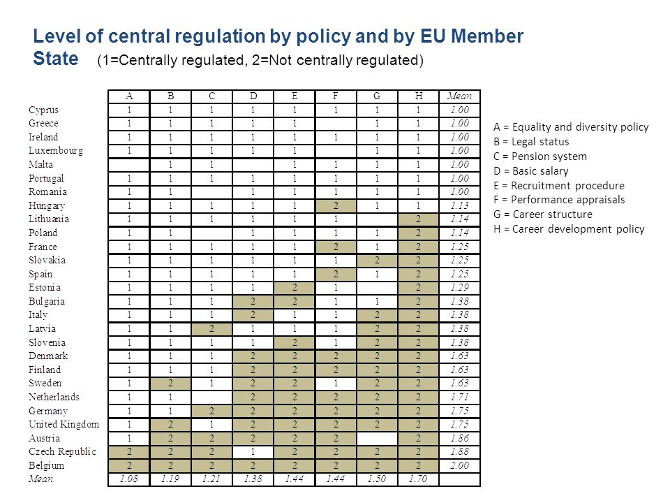 Level of central regulation by policy and by EU Member State (1=Centrally regulated, 2=Not centrally regulated)