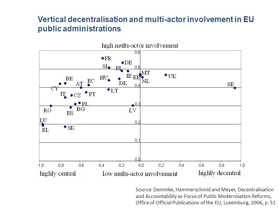 Vertical decentralisation and multi-actor involvement in EU public administrations