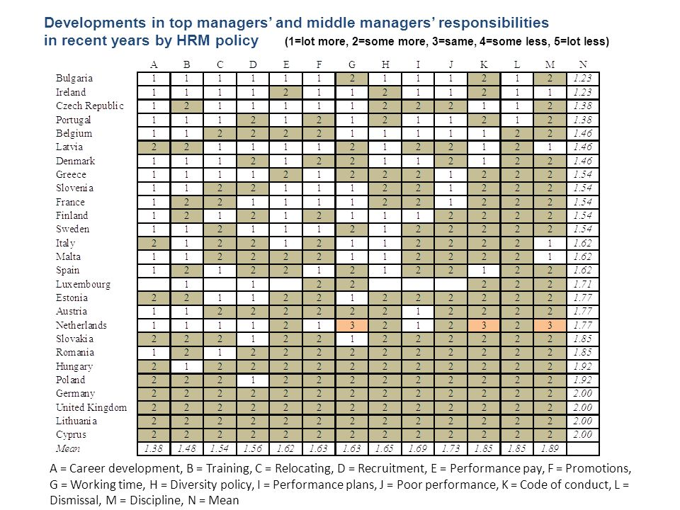 Developments in top managers' and middle managers' responsibilities in recent years by HRM policy (1=lot more, 2=some more, 3=same, 4=some less, 5=lot less)