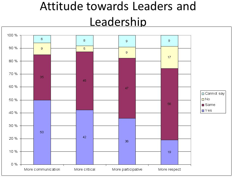 Attitude towards Leaders and Leadership