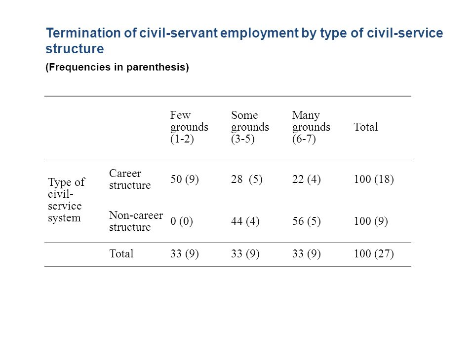 Termination of civil-servant employment by type of civil-service structure