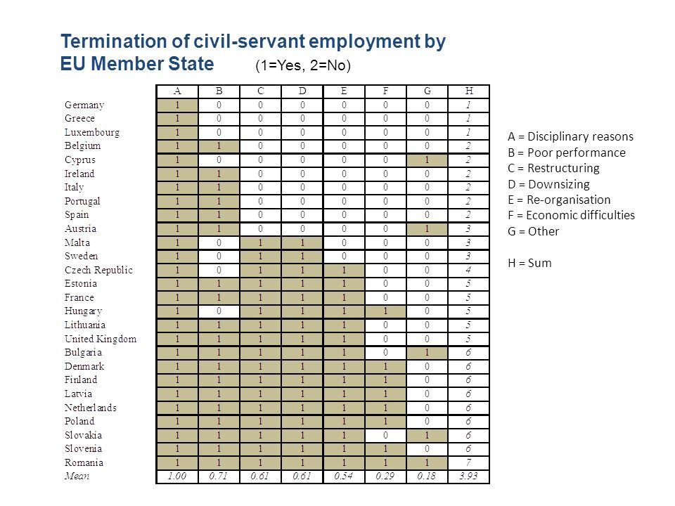 Termination of civil-servant employment by EU Member State (1=Yes, 2=No)