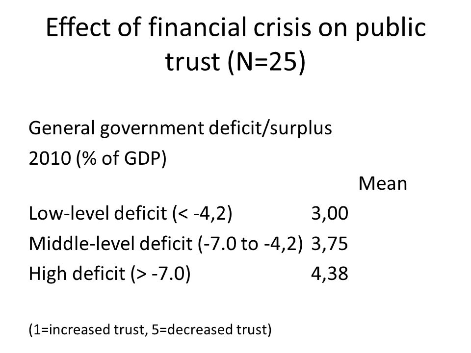 Effect of financial crisis on public trust (N=25)