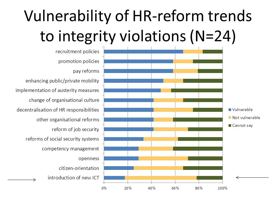 Vulnerability of HR-reform trends to integrity violations (N=24)