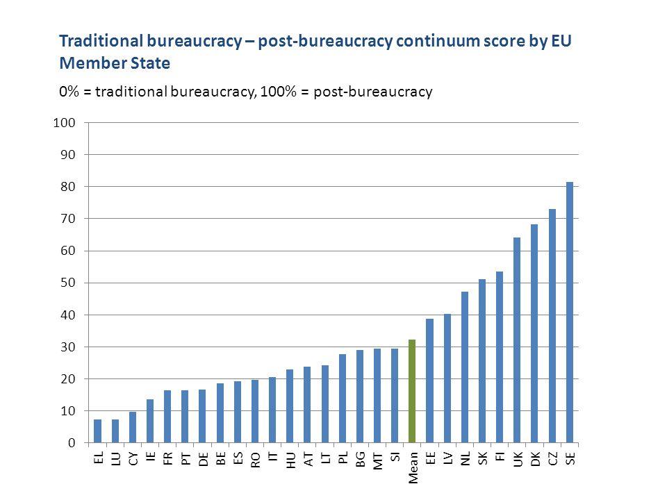 Traditional bureaucracy – post-bureaucracy continuum score by EU Member State