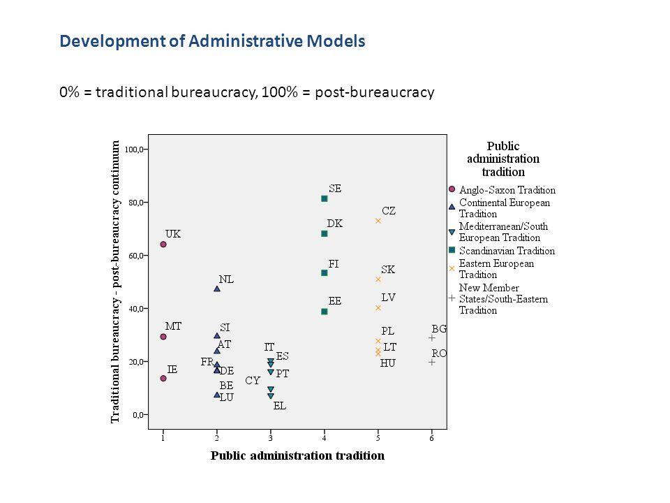 Development of Administrative Models