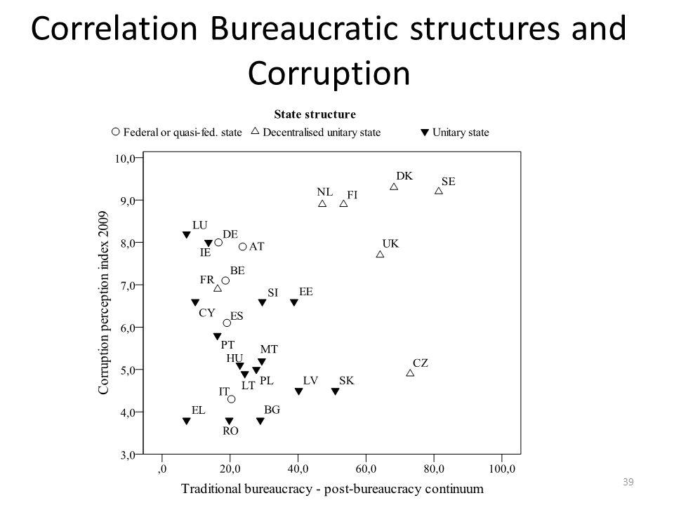 Correlation Bureaucratic structures and Corruption