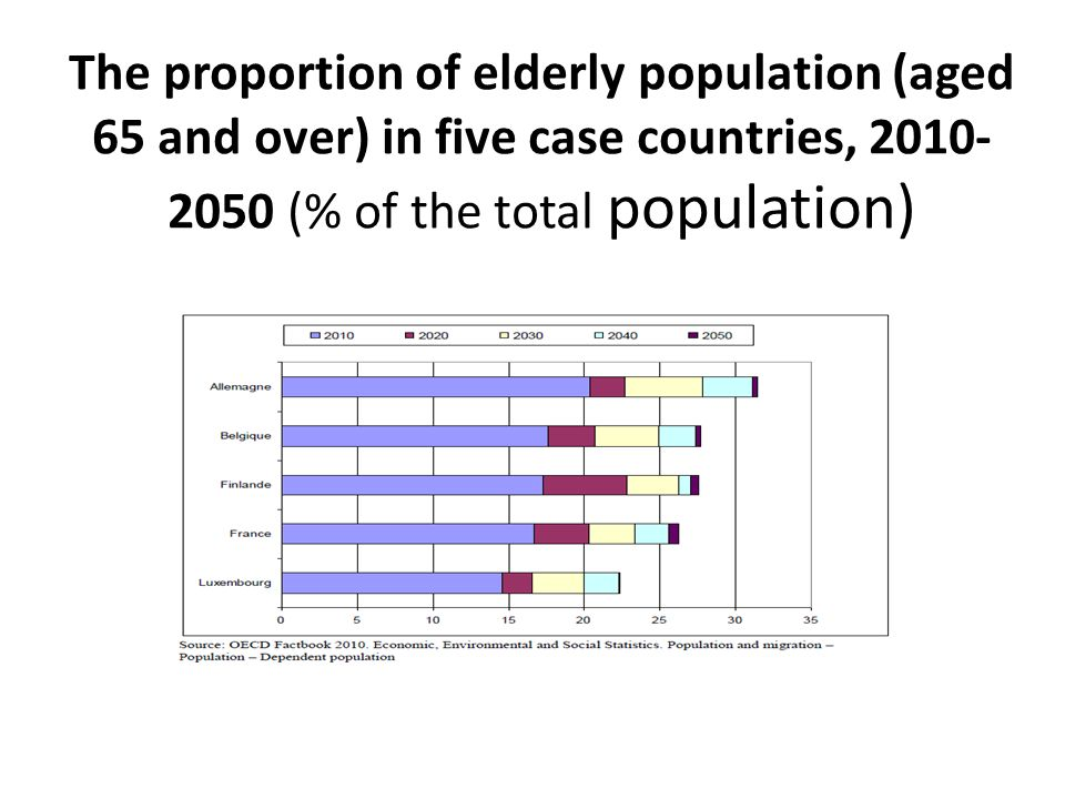 The proportion of elderly population (aged 65 and over) in five case countries, 2010-2050 (% of the total population)