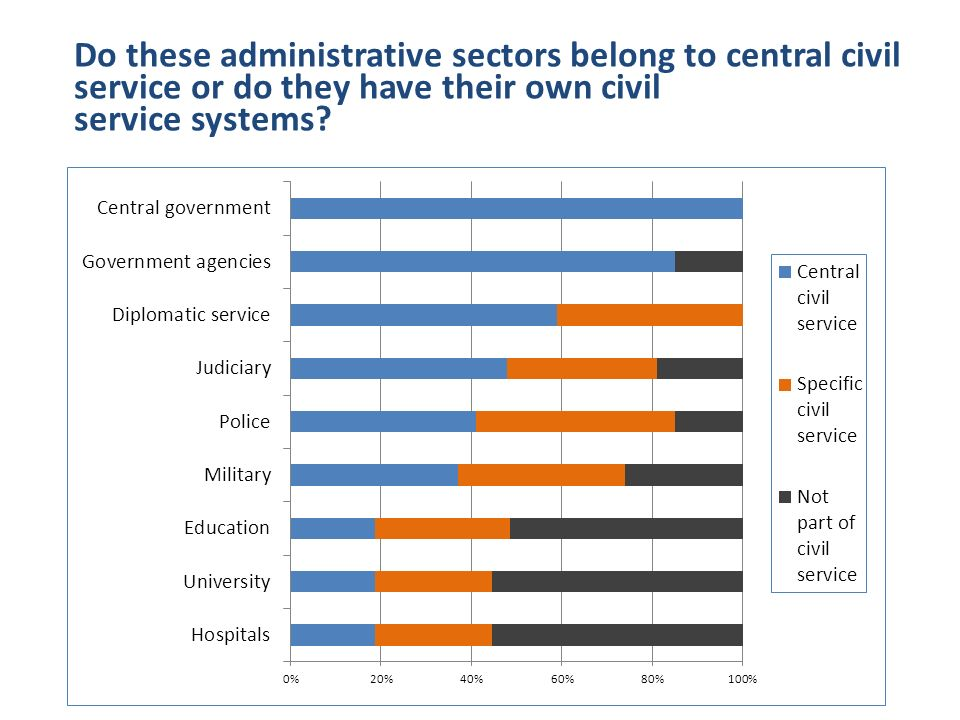 Do these administrative sectors belong to central civil service or do they have their own civil service systems