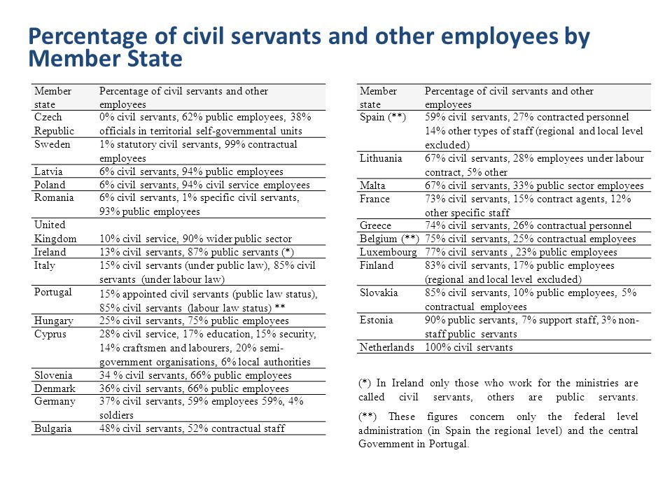 Percentage of civil servants and other employees by Member State